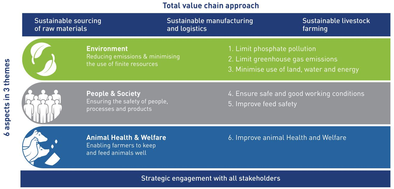 Total value chain approach